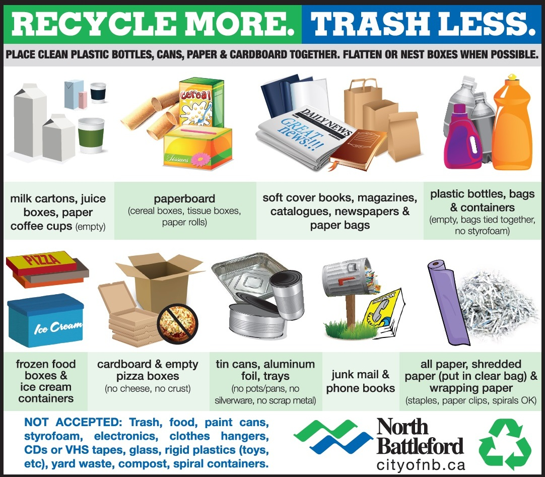 Plastic household recycling in all locations for Waste material items