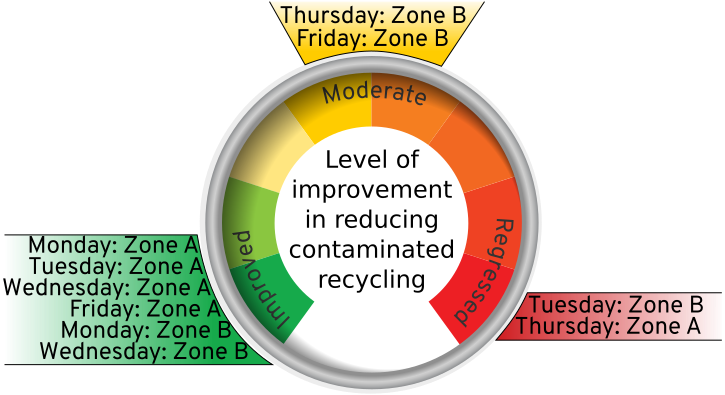 Most zones are showing improvement in reducing the number of contaminants in the recycling bins.